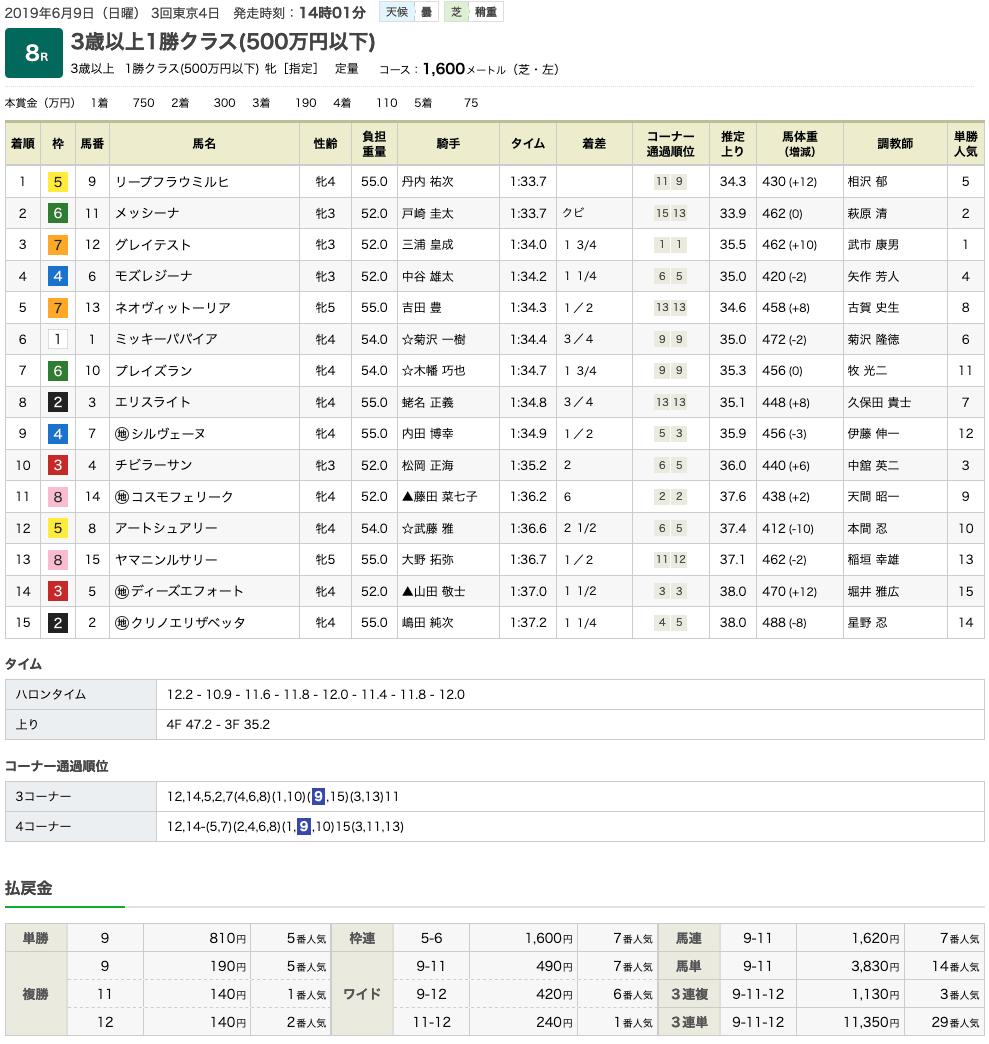 リープフラウミルヒ(メジロマックイーン曾孫世代、母ピノブラン)が一昨年以来となる勝利で2勝目