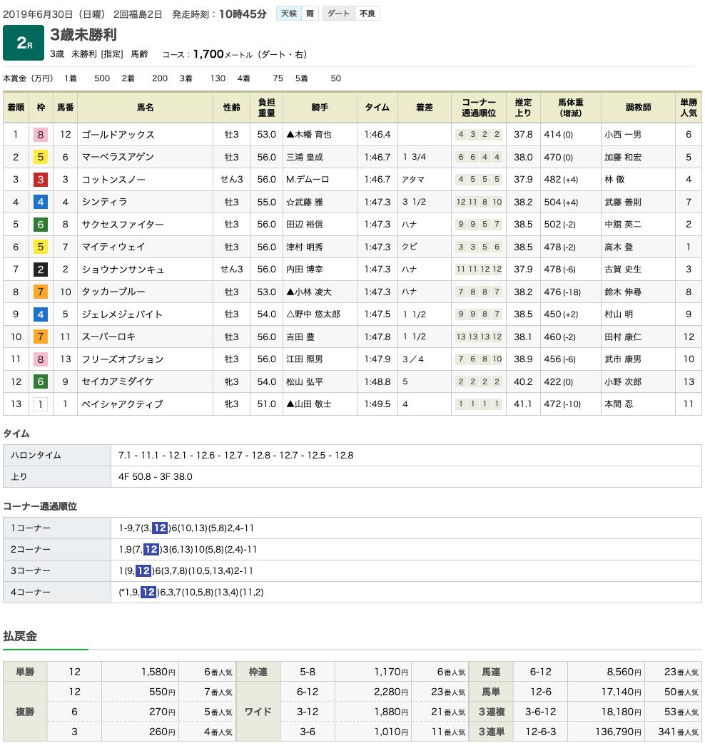ゴールドアックス(オルフェーヴル産駒)が初勝利