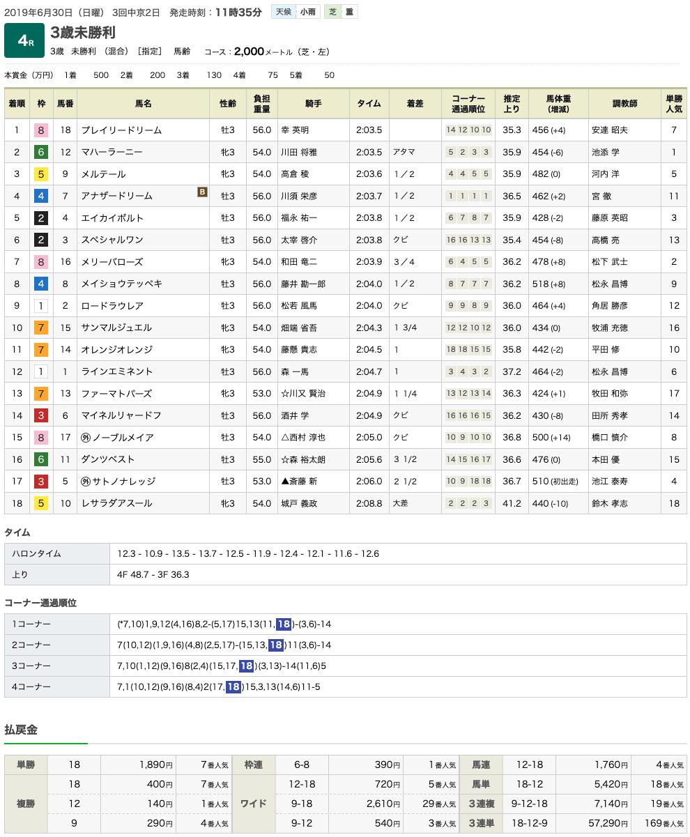 プレイリードリーム(ドリームジャーニー産駒)が初勝利