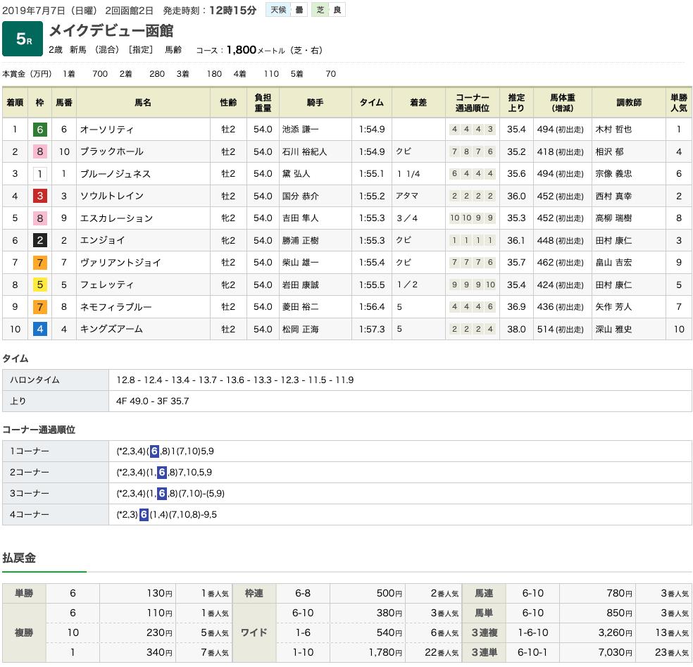 オーソリティ(オルフェーヴル産駒)が父の主戦、池添謙一を背に新馬勝ち