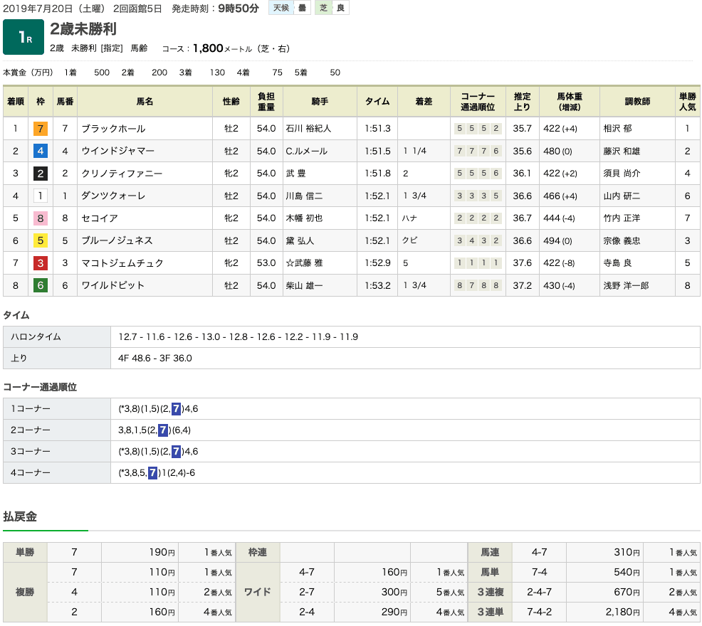 ブラックホール(ゴールドシップ産駒)が2戦目で勝ち上がり