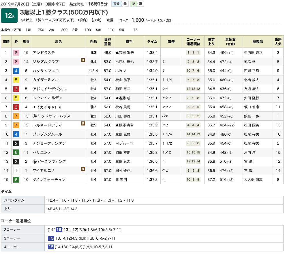 アンドラステ(オルフェーヴル産駒)が、半年ぶりも何のその。楽勝でデビュー2連勝