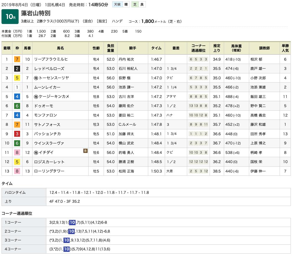 リープフラウミルヒ(メジロマックイーン曾孫世代、母ピノブラン)が3勝目