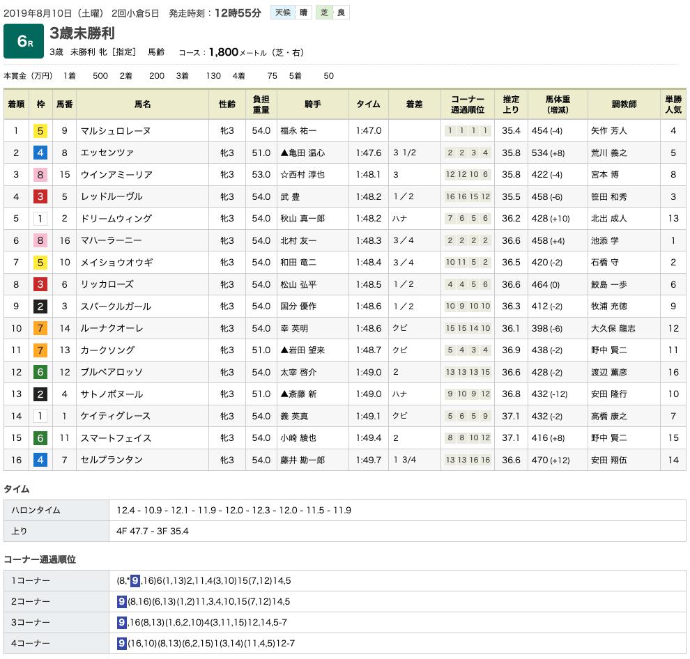 マルシュロレーヌ(オルフェーヴル産駒、祖母キョウエイマーチ)が逃げ切って初勝利