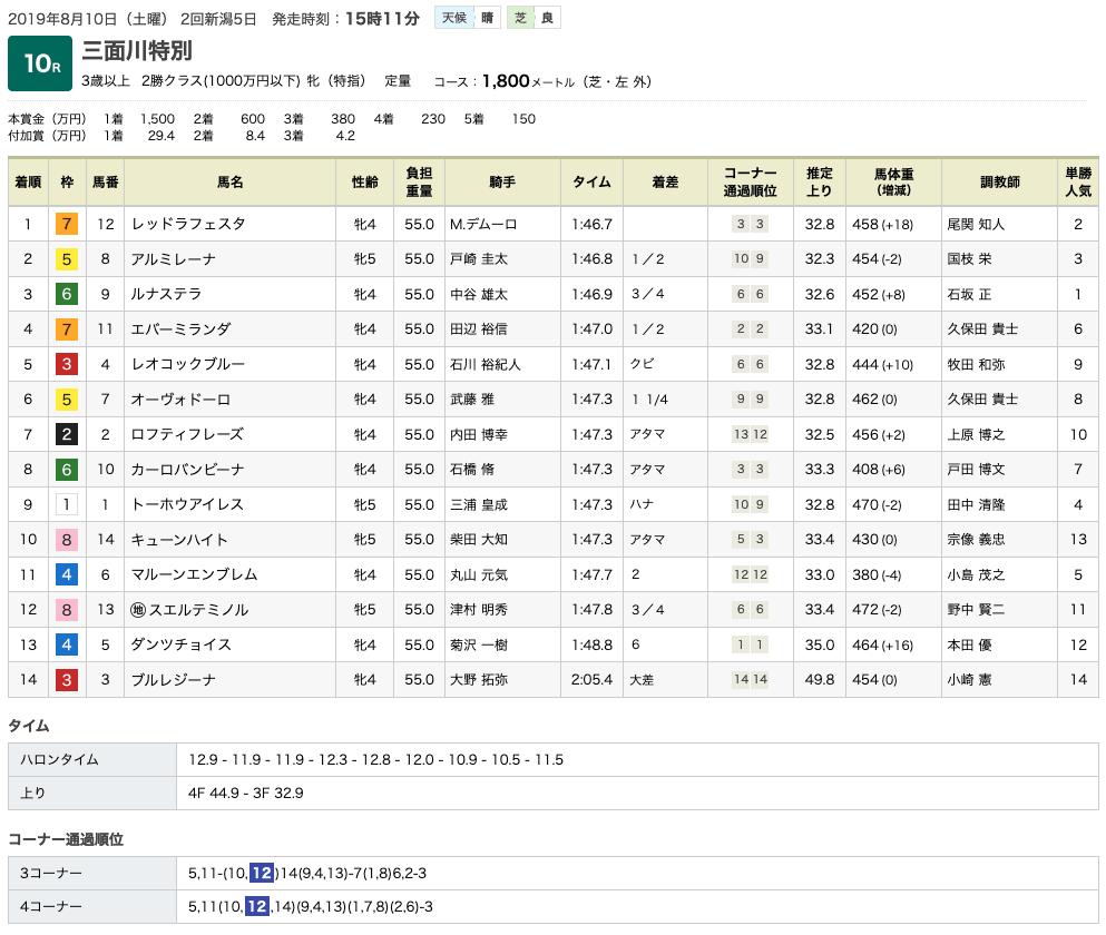 レッドラフェスタ(オルフェーヴル産駒)が3勝目