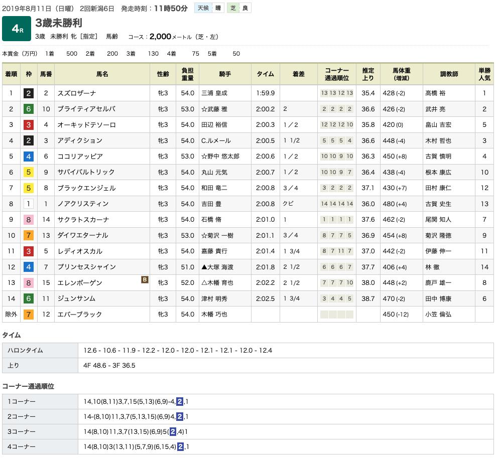 スズロザーナ(ドリームジャーニー産駒)が鞍上の巧みさにも導かれて初勝利