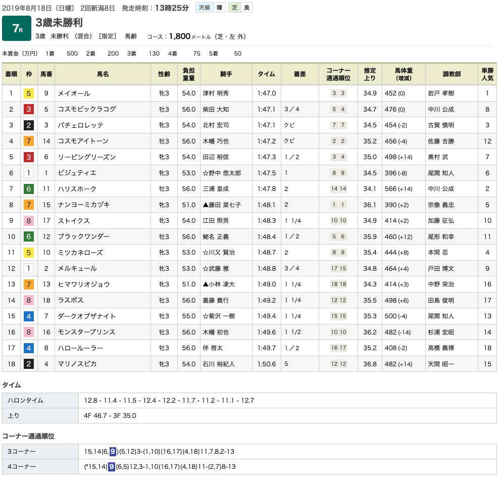 メイオール(オルフェーヴル産駒)が惜敗続きにピリオド打って初勝利