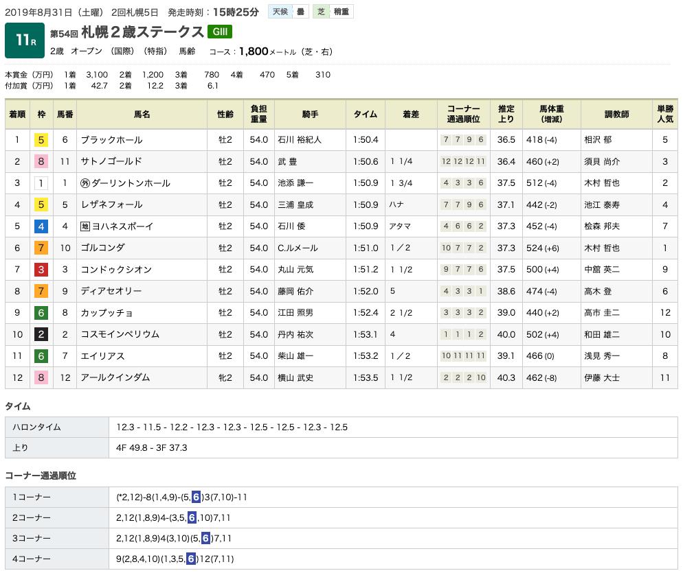 ブラックホールが札幌2歳S(GIII)を制覇。ゴールドシップ産駒はサトノゴールドとのワンツーフィニッシュで重賞初制覇