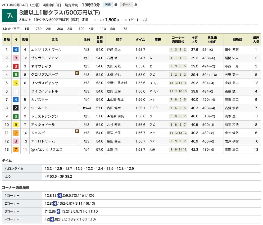 エクリリストワール(オルフェーヴル産駒)が圧勝で2連勝