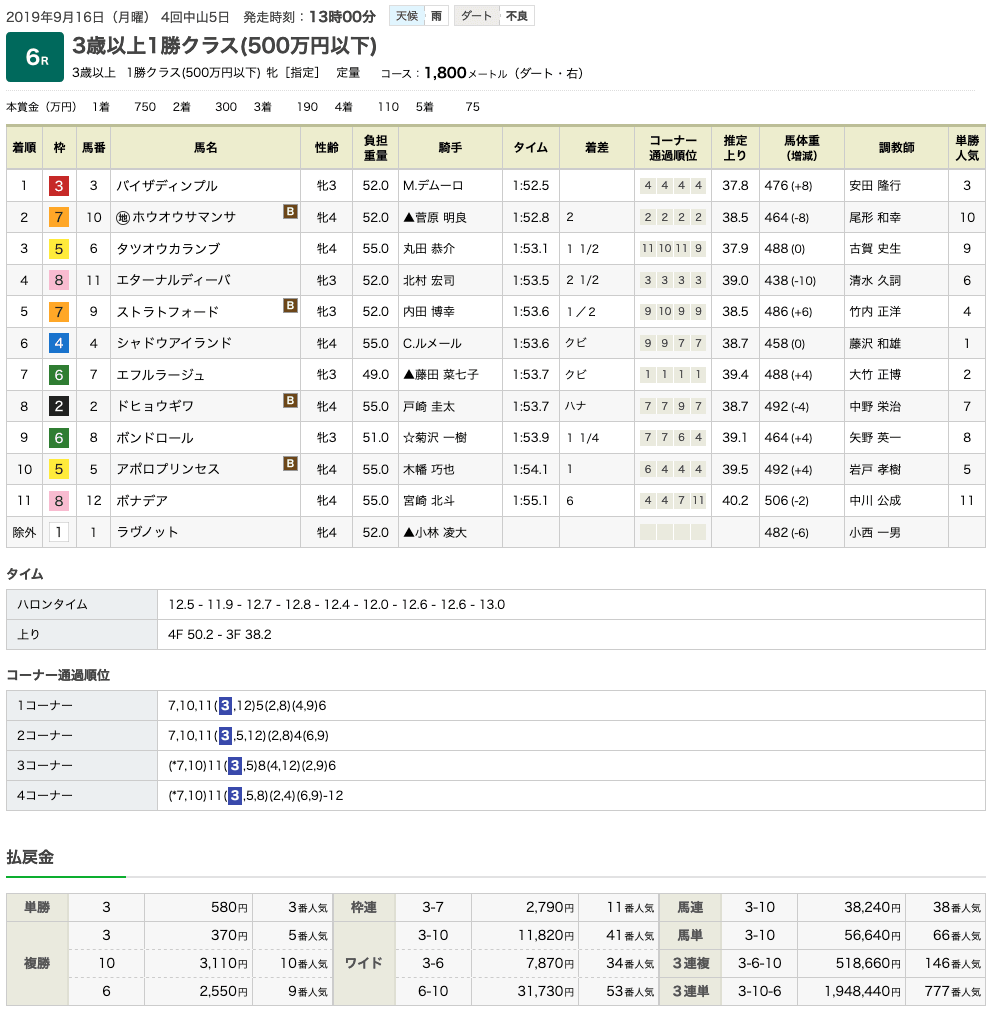 バイザディンプル(オルフェーヴル産駒)が休み明けでも快勝で2勝目