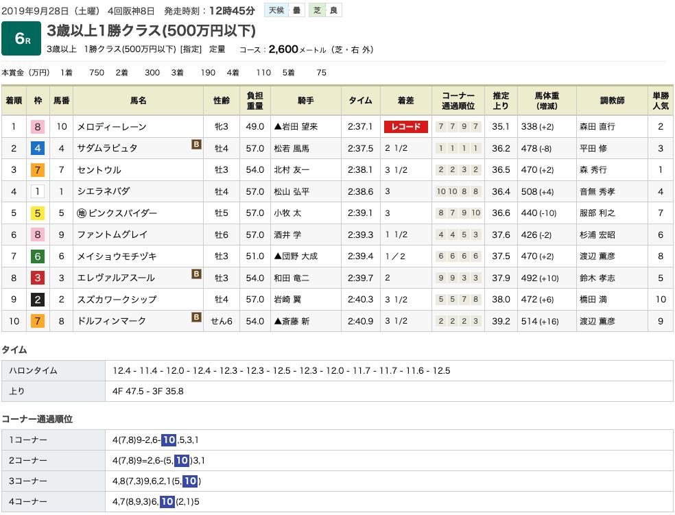 メロディーレーン(オルフェーヴル産駒)が、自身の持つ最小馬体重優勝記録を更新して2勝目