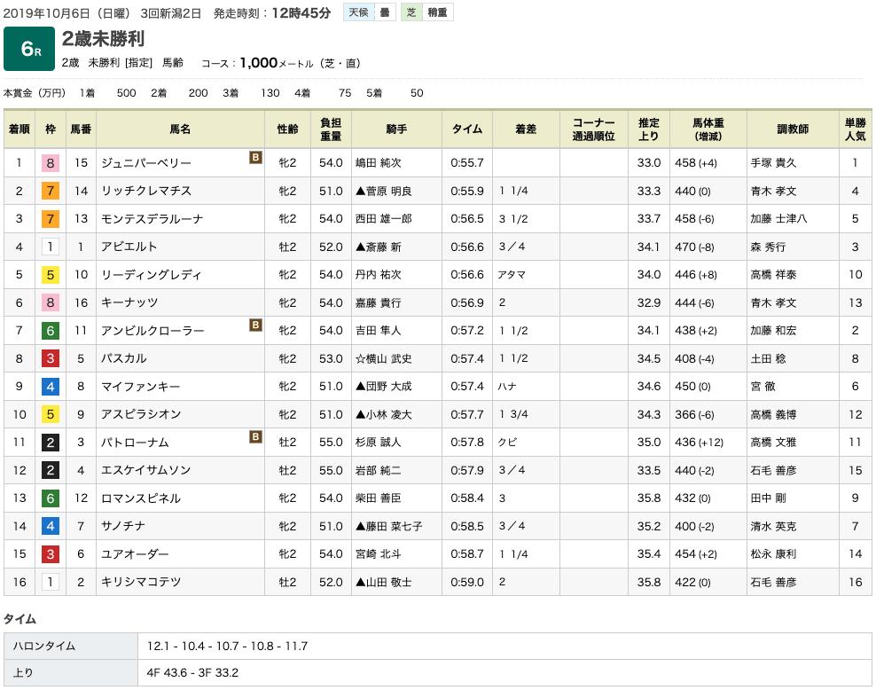 ジュニパーベリー(ゴールドシップ産駒)が直線芝1000m で初勝利
