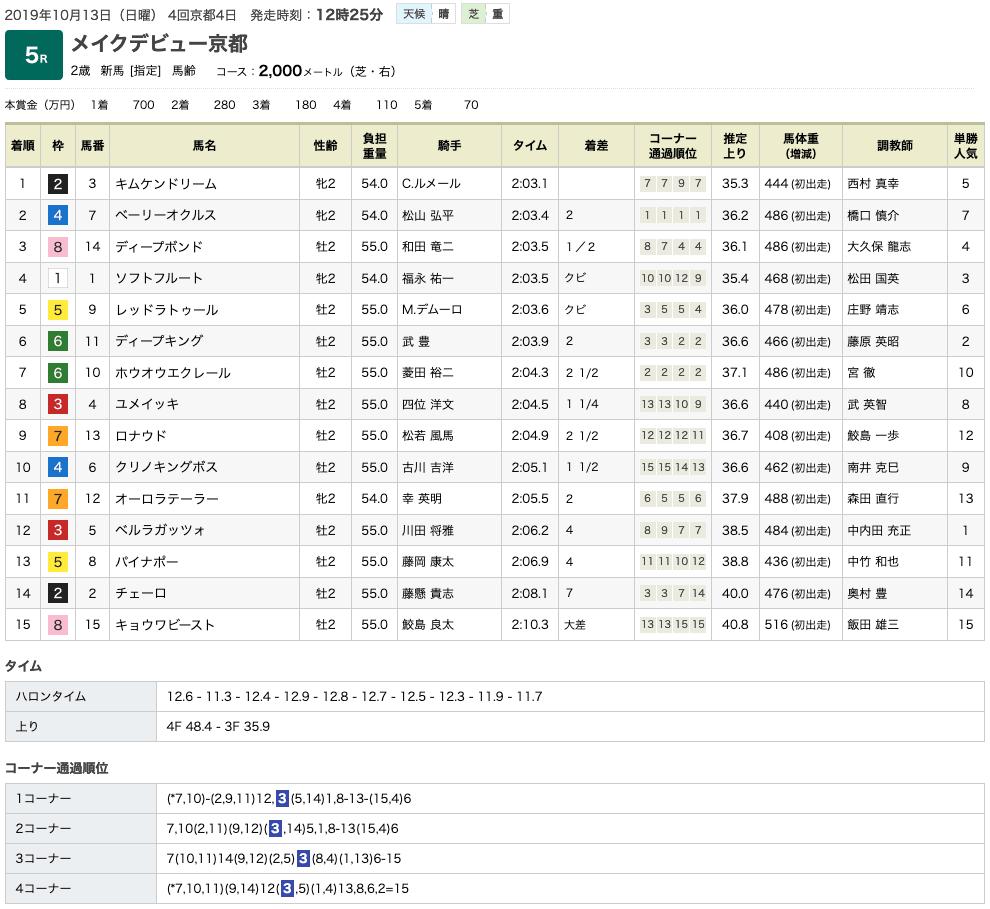 キムケンドリーム(オルフェーヴル産駒)が新馬勝ち