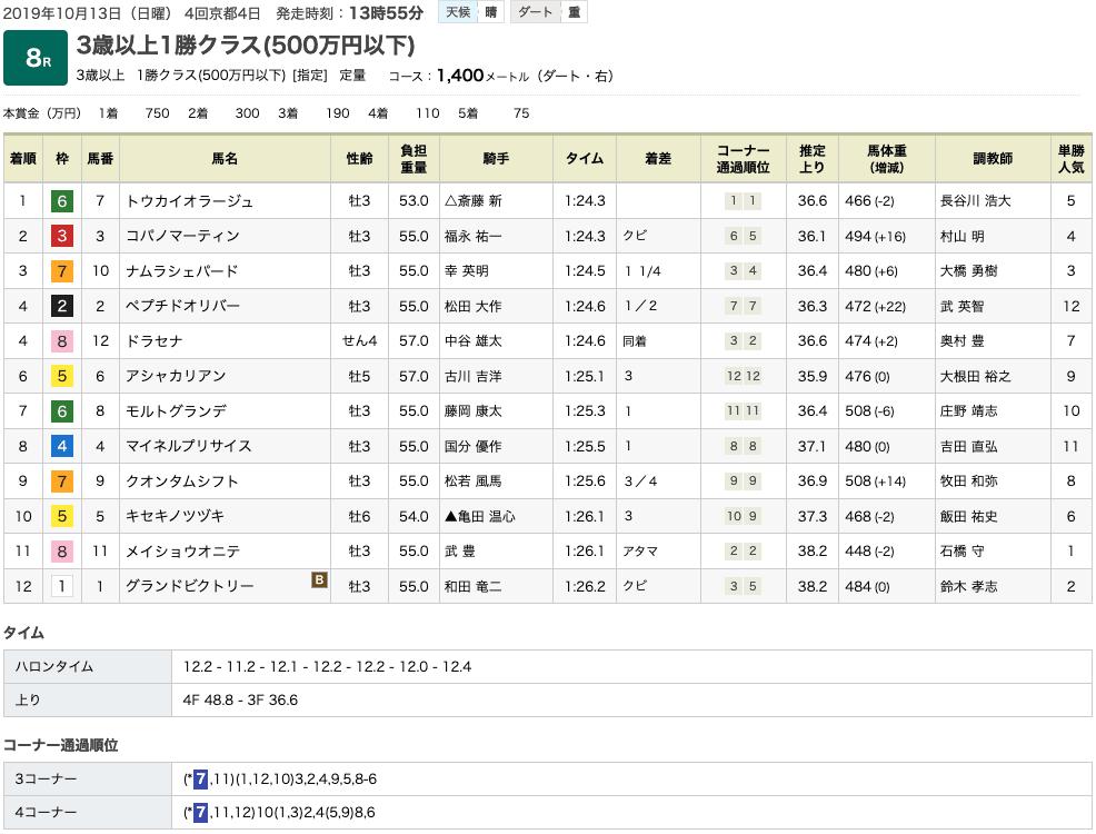 トウカイオラージュ(オルフェーヴル産駒)が初ダートを軽快に逃げ切って2勝目