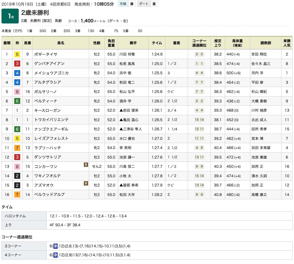 ボギータイサ(ゴールドシップ産駒)がしぶとく伸び切り初勝利