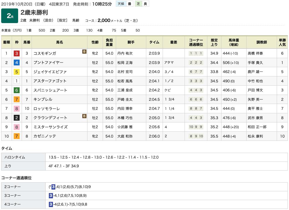 コスモギンガ(ゴールドシップ産駒)が素晴らしい勝負根性で差し返して初勝利