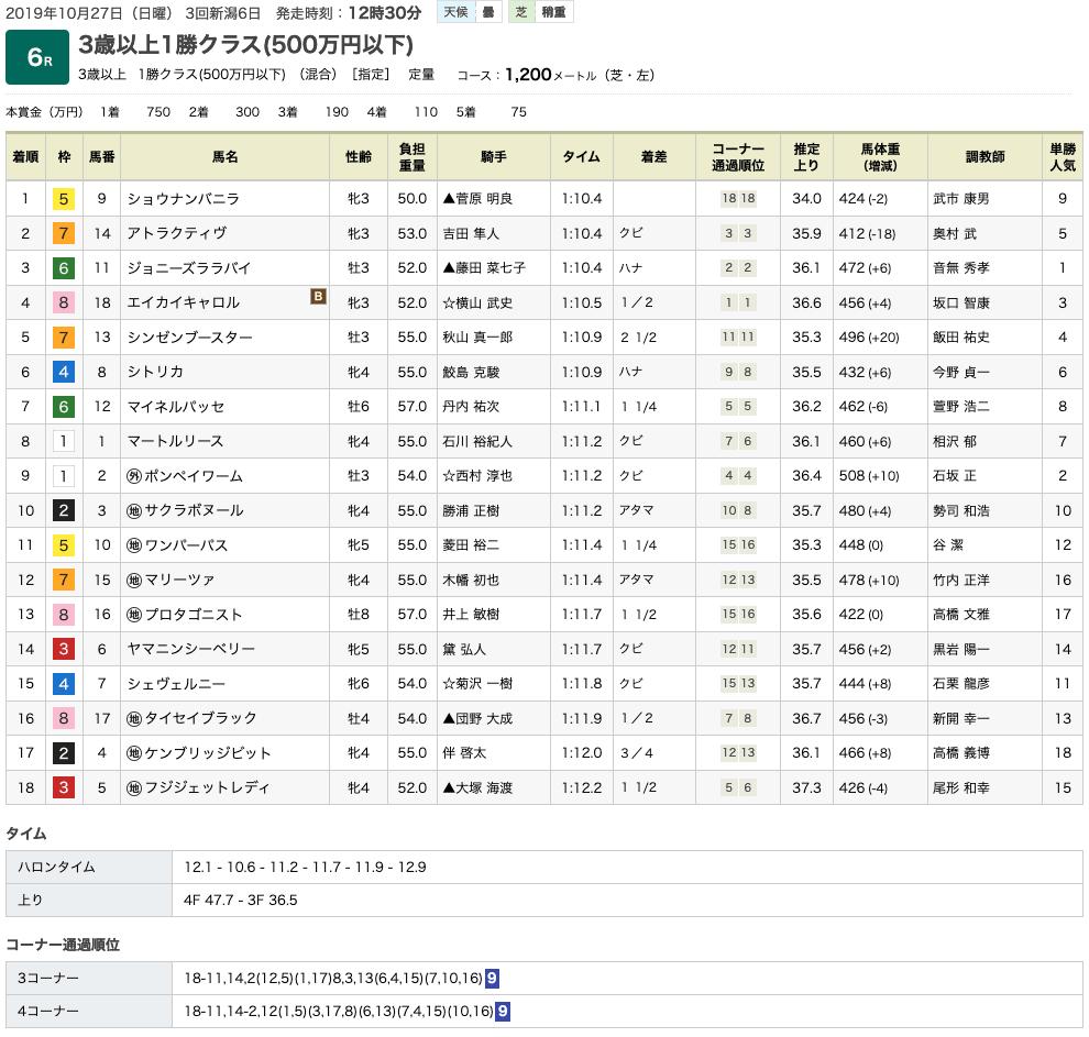 ショウナンバニラ(オルフェーヴル産駒)が大外から飛んできて2勝目
