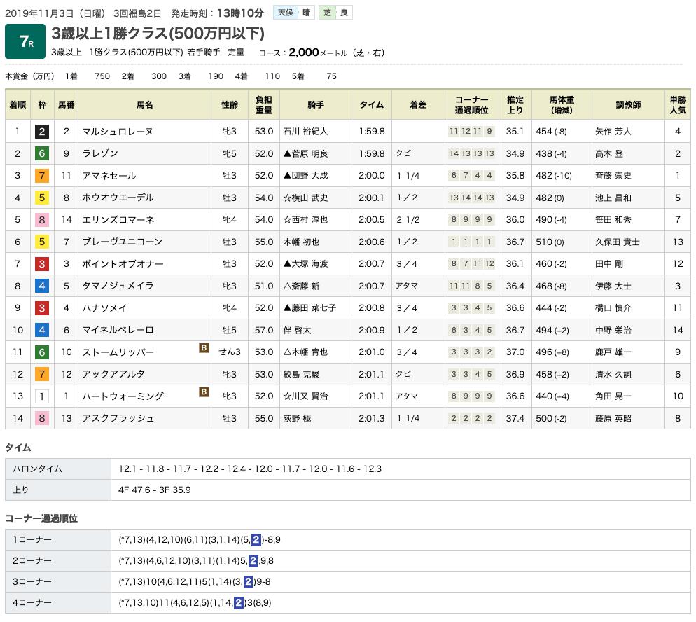 マルシュロレーヌ(オルフェーヴル産駒)が末脚伸ばして2勝目