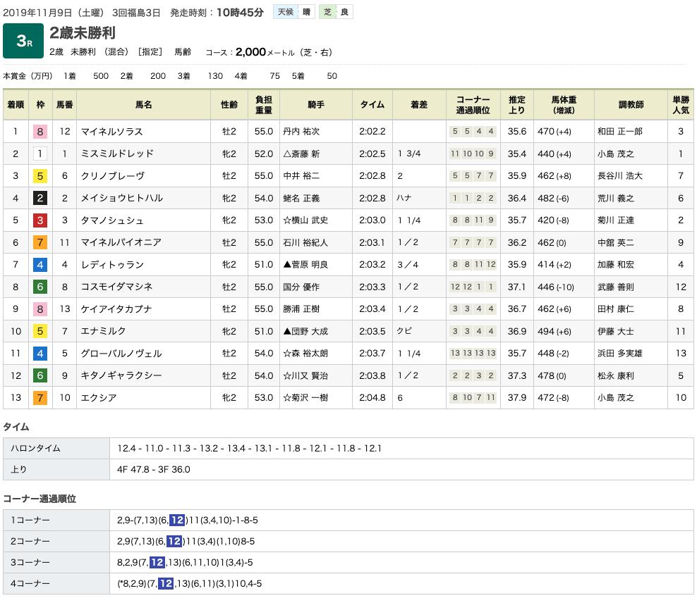 マイネルソラス(ゴールドシップ産駒)が上手な競馬で初勝利