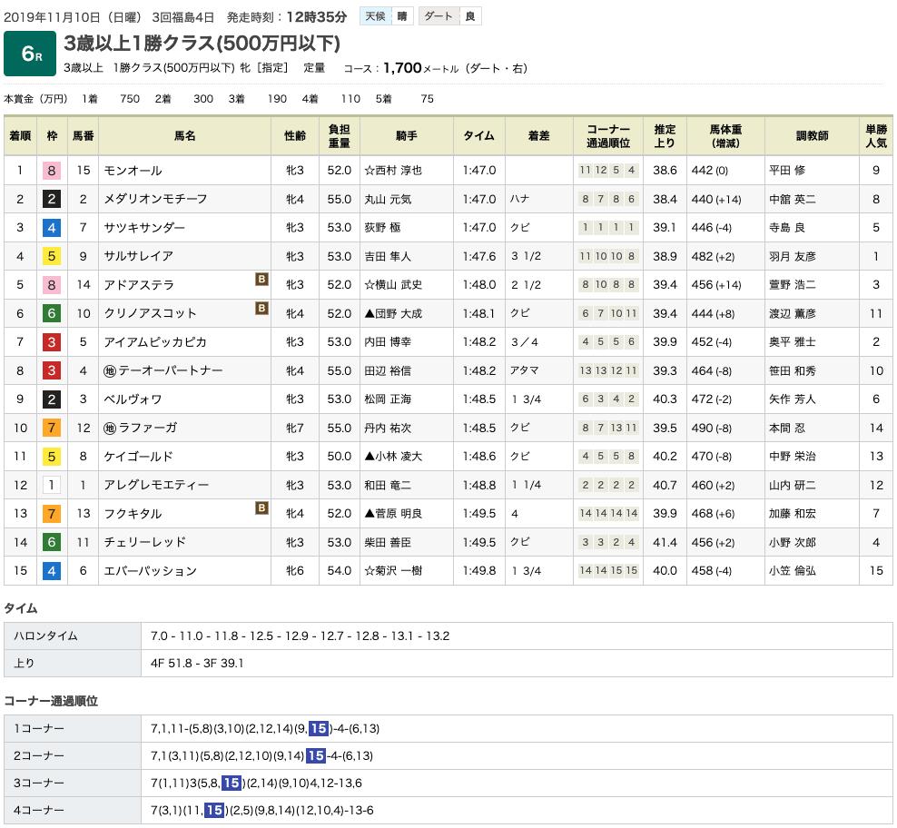 モンオール(オルフェーヴル産駒)がハナ差の競り合い制して2勝目