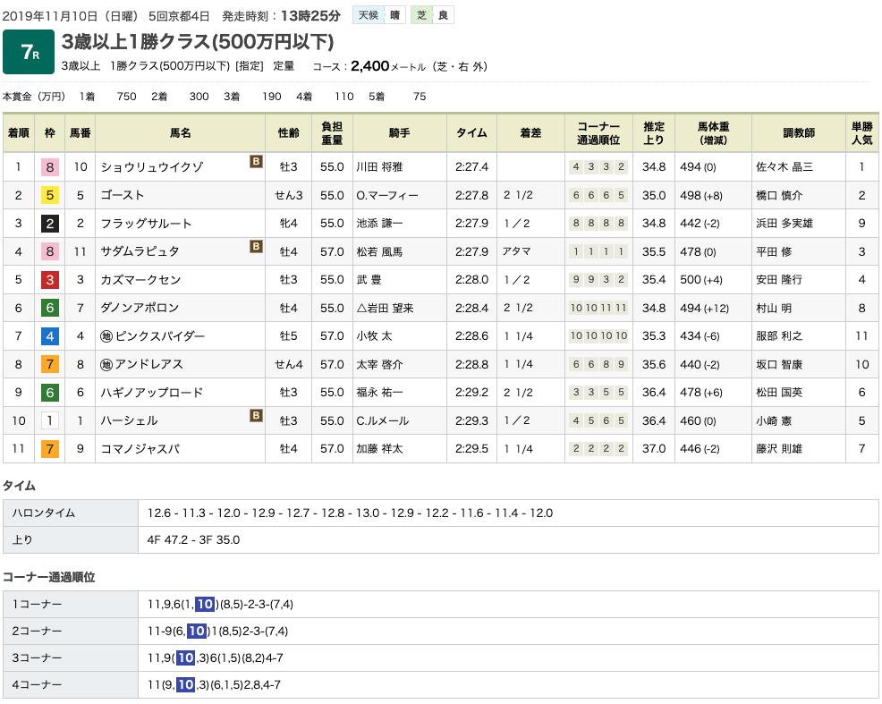 ショウリュウイクゾ(オルフェーヴル産駒)が楽に抜け出し完勝で2勝目