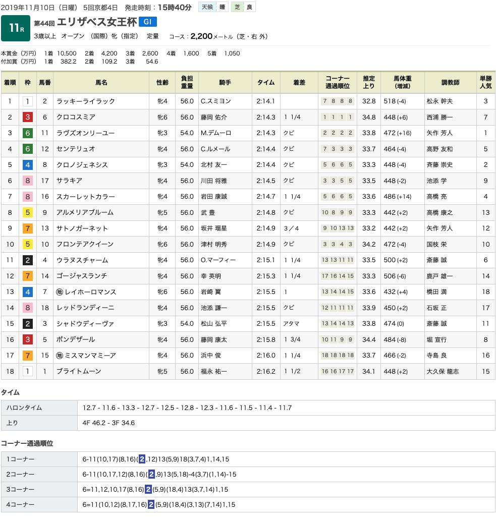 ラッキーライラックがエリザベス女王杯(GI)を制覇。2つめのGI タイトルを手にする