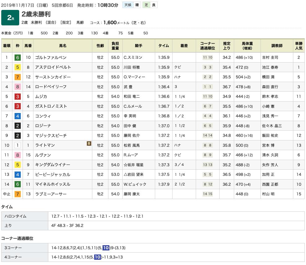 ゴルトファルベン(オルフェーヴル産駒)がゴール前捉えて初勝利