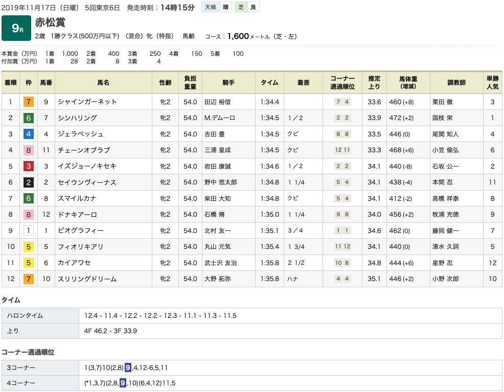 シャインガーネット(オルフェーヴル産駒)が無傷の2連勝