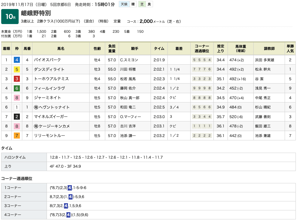 バイオスパーク(オルフェーヴル産駒)がスミヨンのゲキに応えて3勝目