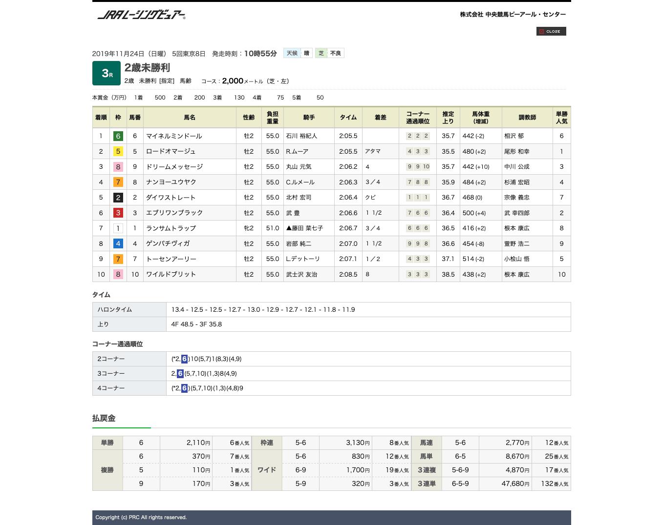 マイネルミンドール(オルフェーヴル産駒)が激しい競り合い制して初勝利