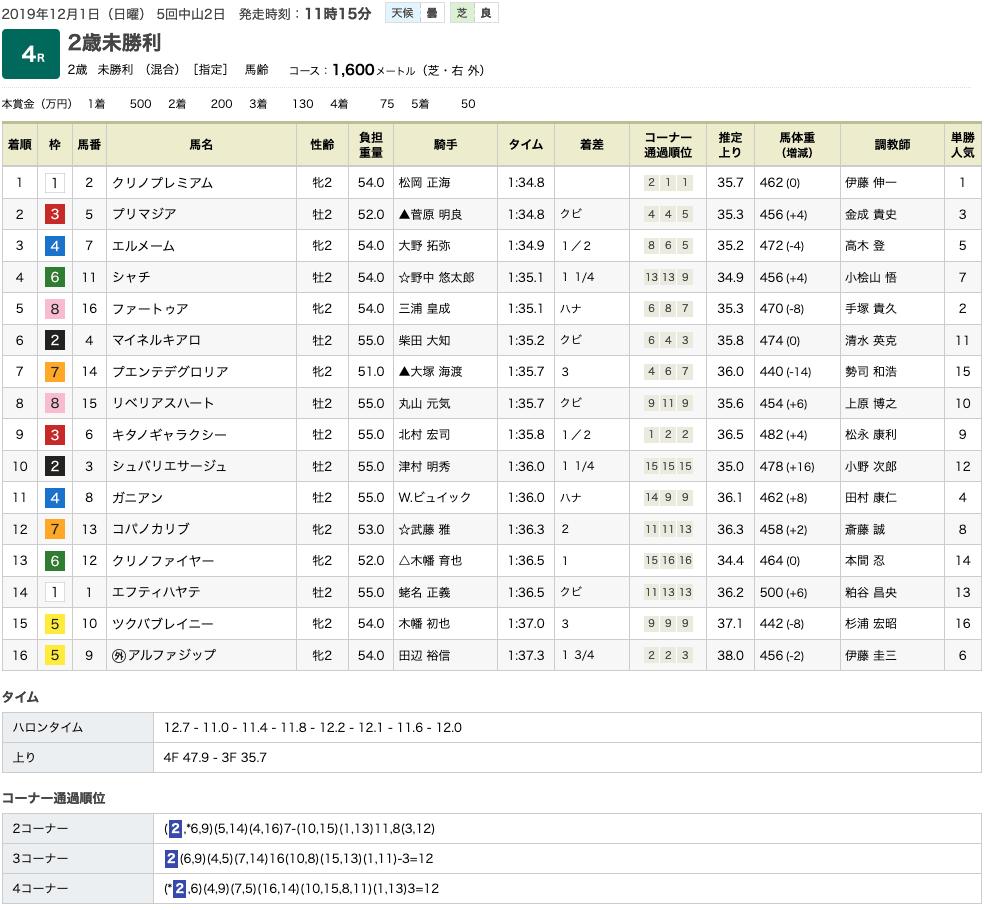 クリノプレミアム(オルフェーヴル産駒)が初勝利