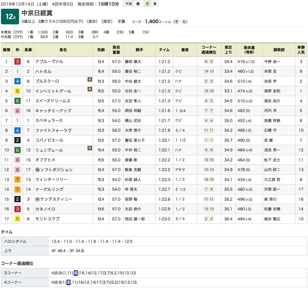 アプルーヴァル(オルフェーヴル産駒)が、接戦制して3勝目