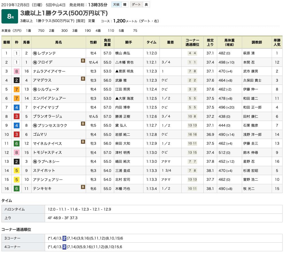 レヴァンテ(オルフェーヴル産駒)が中央初勝利