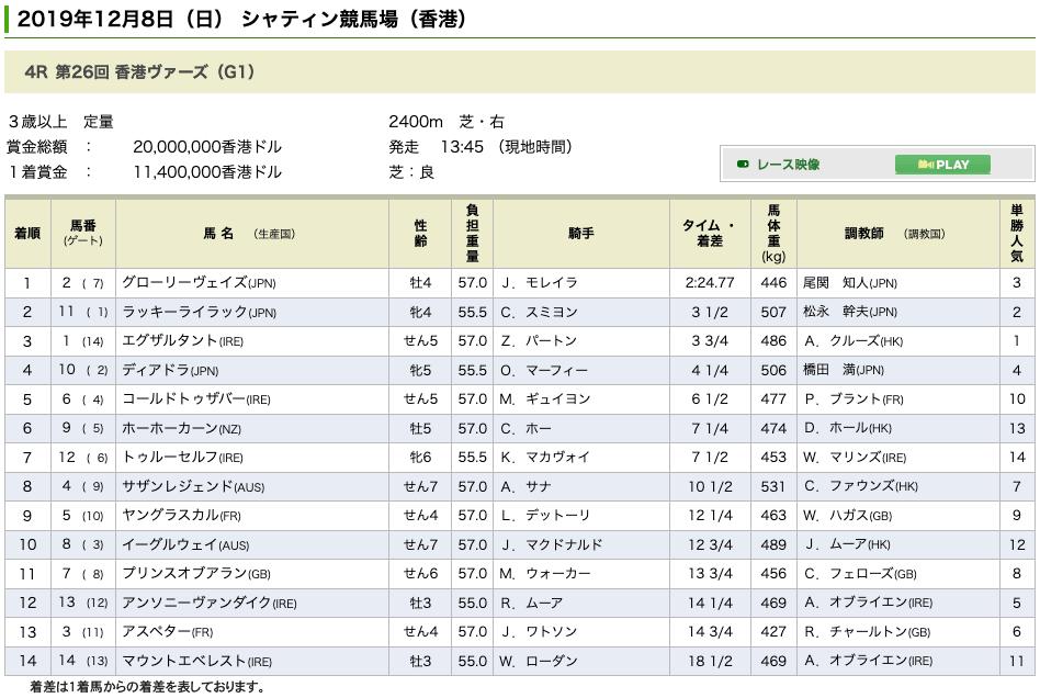 ラッキーライラック(オルフェーヴル産駒)が香港ヴァーズ(GI)で2着に