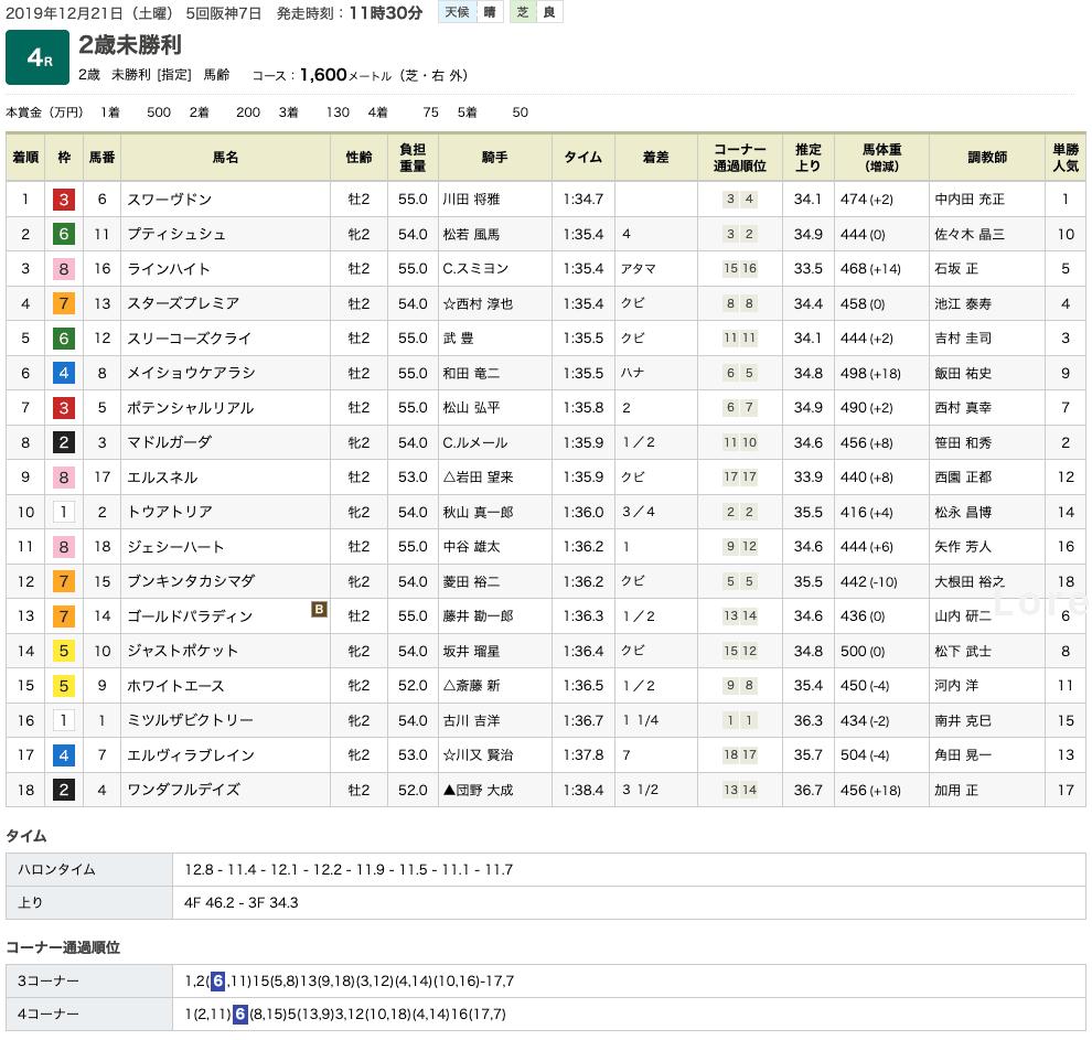 スワーヴドン(ドリームジャーニー産駒)が圧勝で初勝利