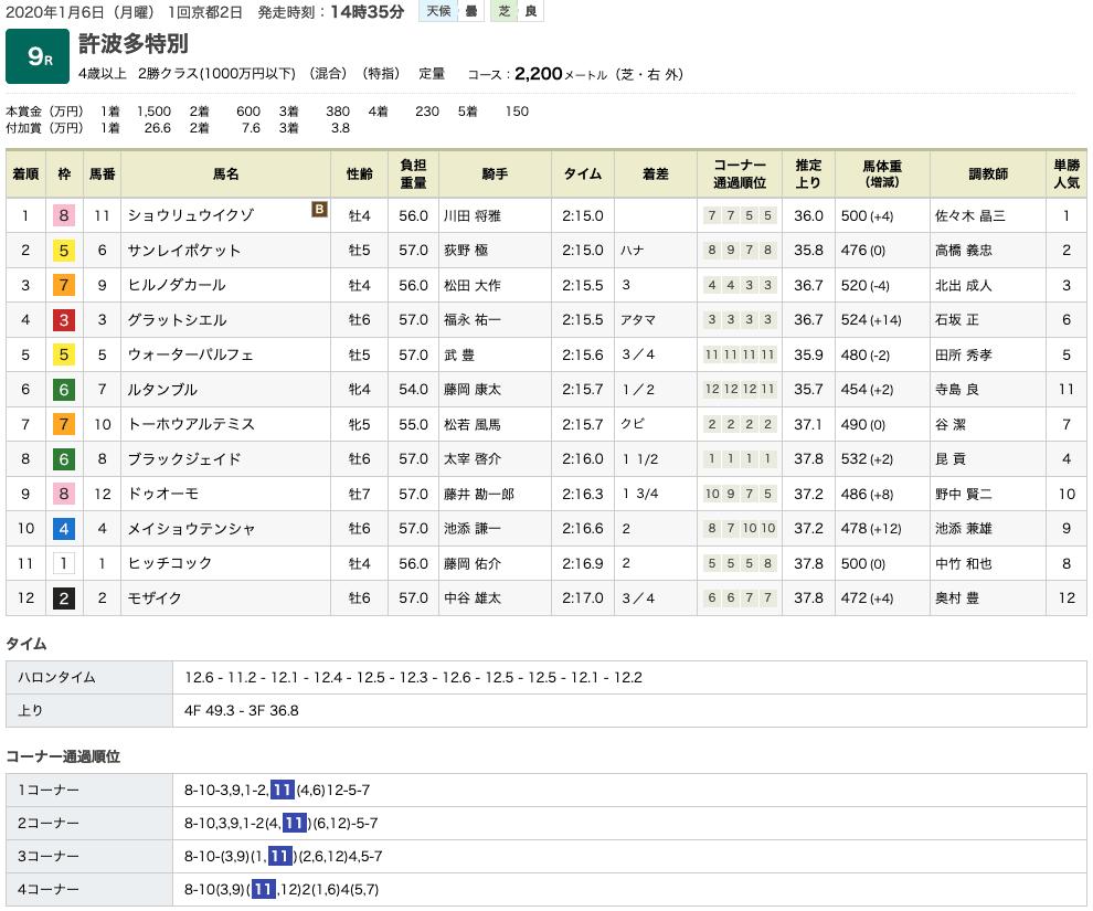 ショウリュウイクゾ(オルフェーヴル産駒)が追撃をハナ差しのぎきって3勝目