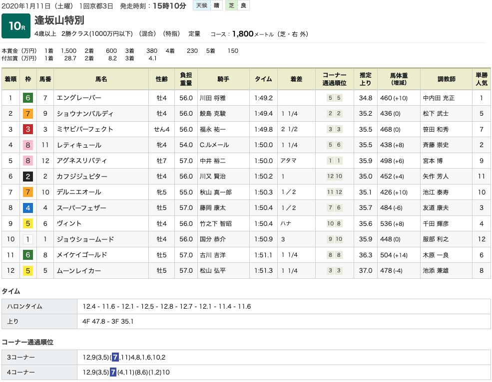 エングレーバー(オルフェーヴル産駒)が終始楽なレース運びで3勝目