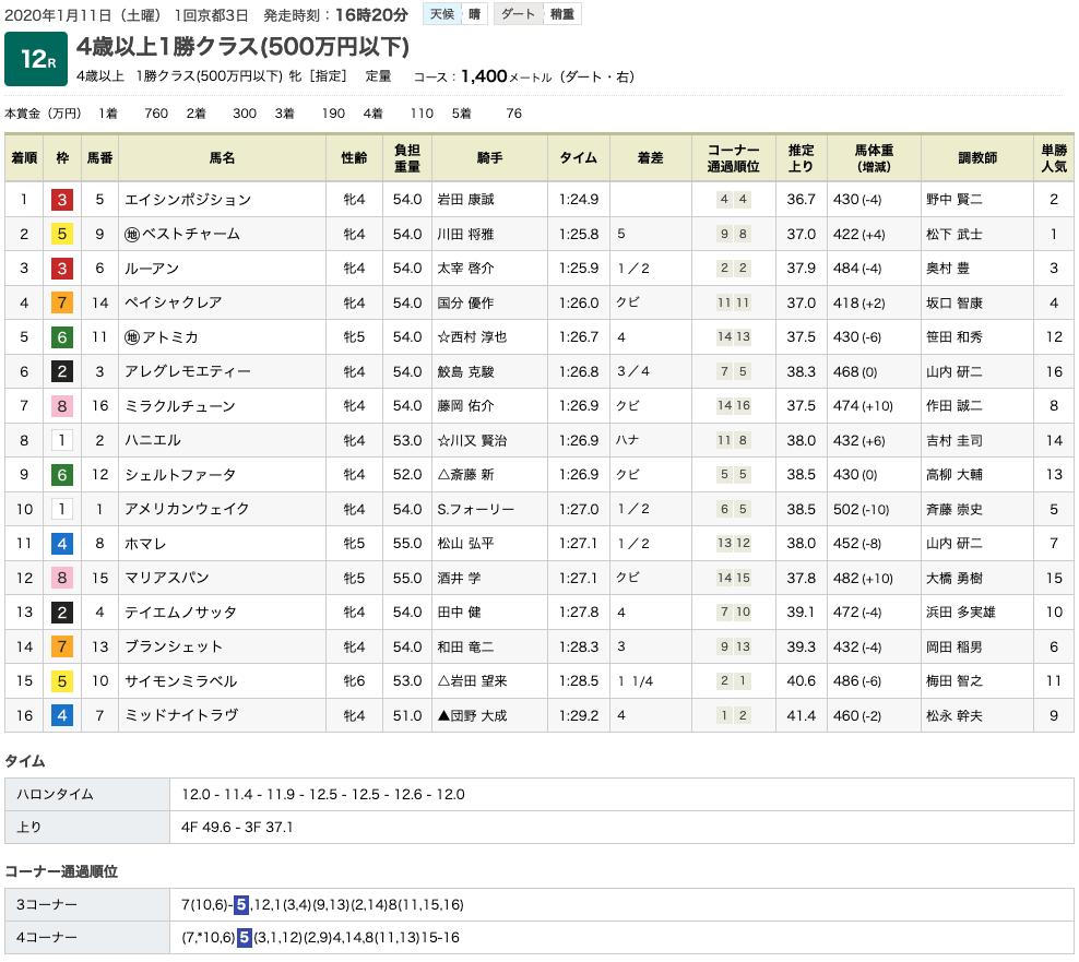 エイシンポジション(オルフェーヴル産駒)が圧勝で2勝目