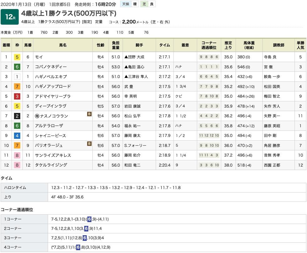 モイ(ドリームジャーニー産駒)が内を貫き2勝目