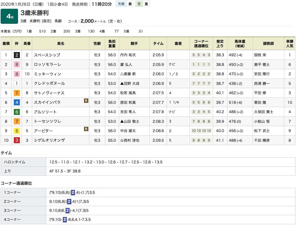 スペースシップ(ゴールドシップ産駒)がゴール前差し切って初勝利