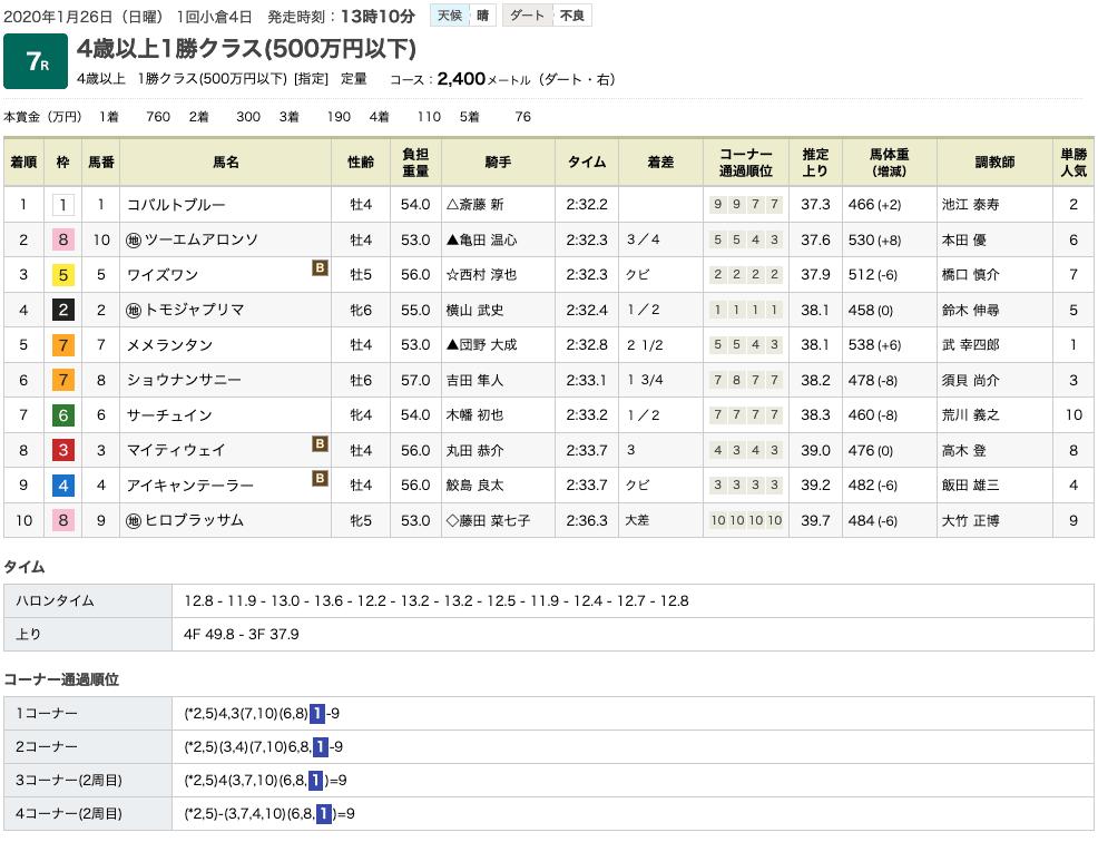 コバルトブルー(オルフェーヴル産駒)が大外から豪快に差し切って2勝目