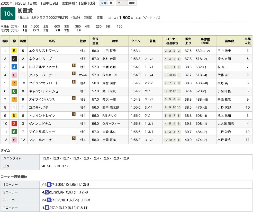 エクリリストワール(オルフェーヴル産駒)がまったく危なげのない完璧な勝利で3勝目