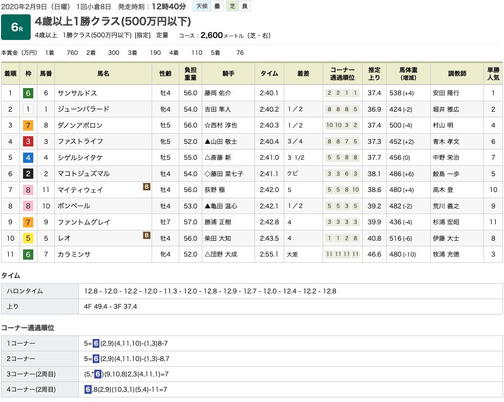 サンサルドス(オルフェーヴル産駒)がほぼほぼ逃げ切りで2勝目