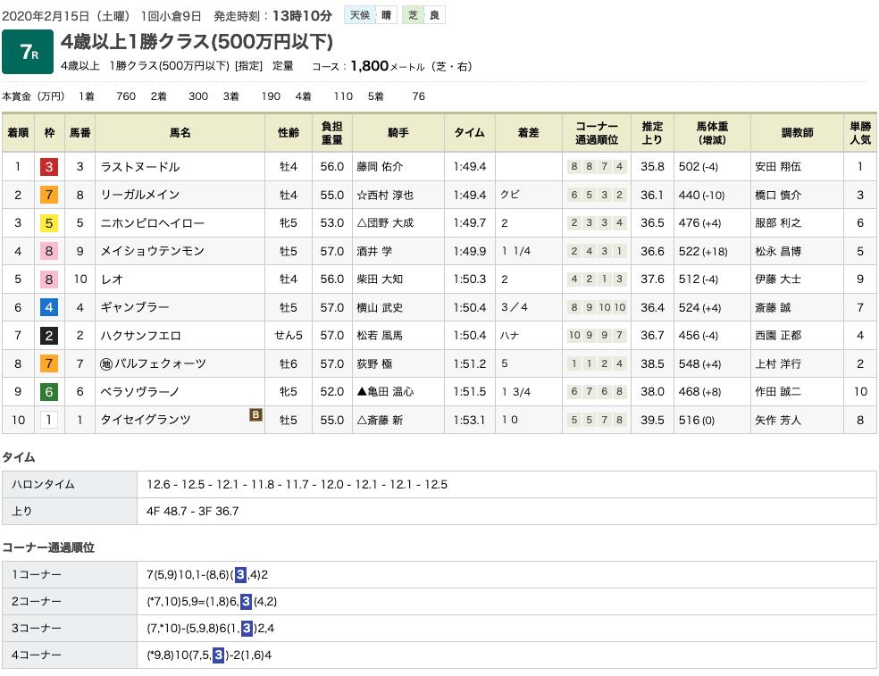 ラストヌードル(オルフェーヴル産駒)がゴール前差し切り、オルフェーヴル産駒はJRA 通算200勝を達成