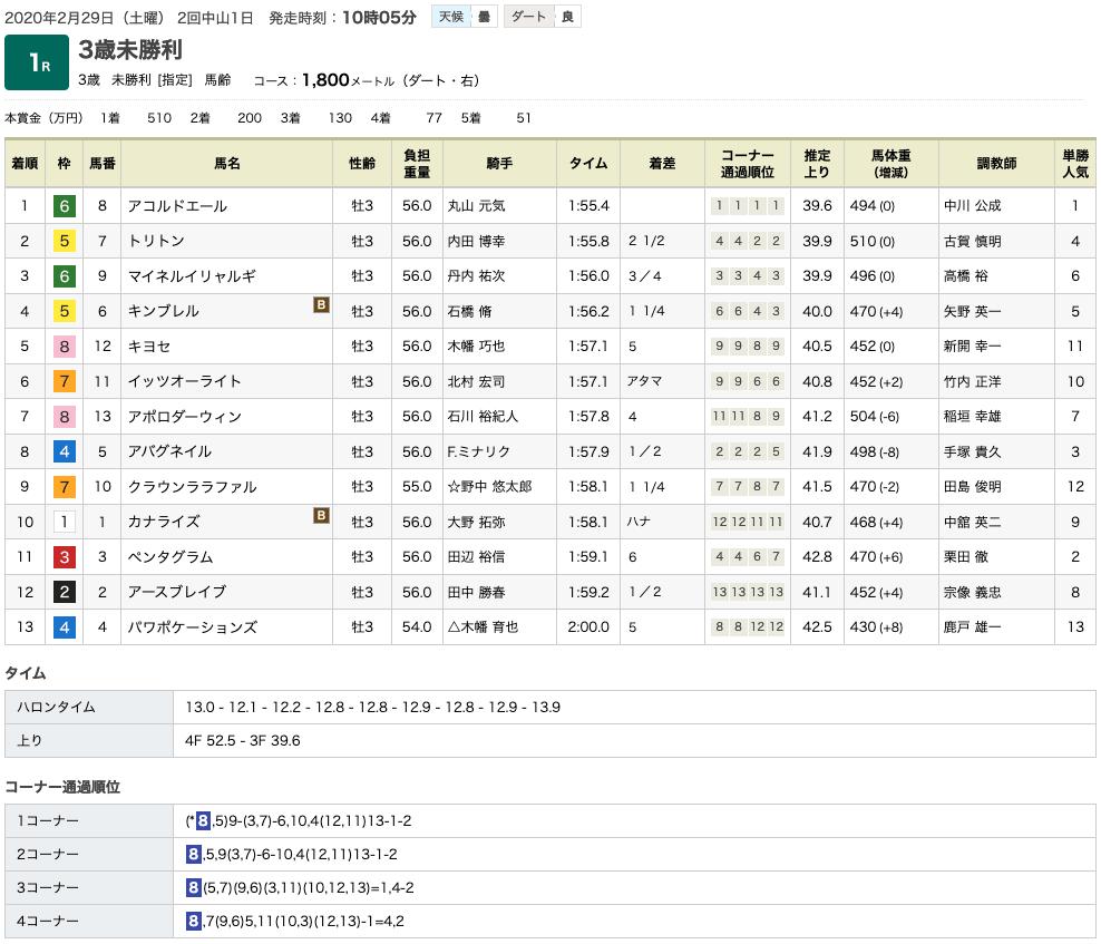 アコルドエール(オルフェーヴル産駒)が元気に逃げ切って初勝利