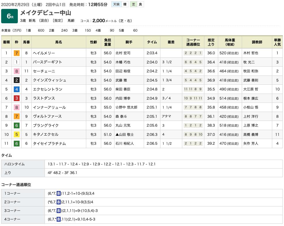 ヘイルメリー(オルフェーヴル産駒)が圧勝で新馬勝ち