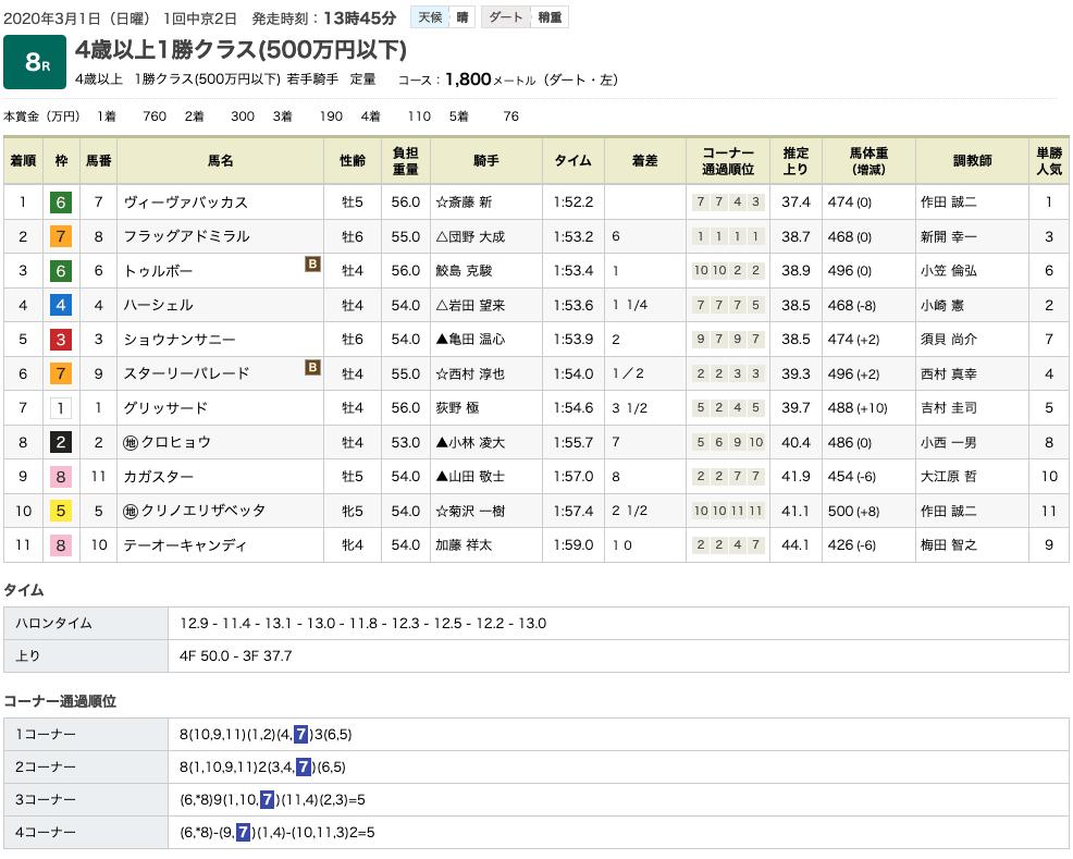 ヴィーヴァバッカス(ドリームジャーニー産駒)が圧勝で、定年の作田誠二師に華を添える