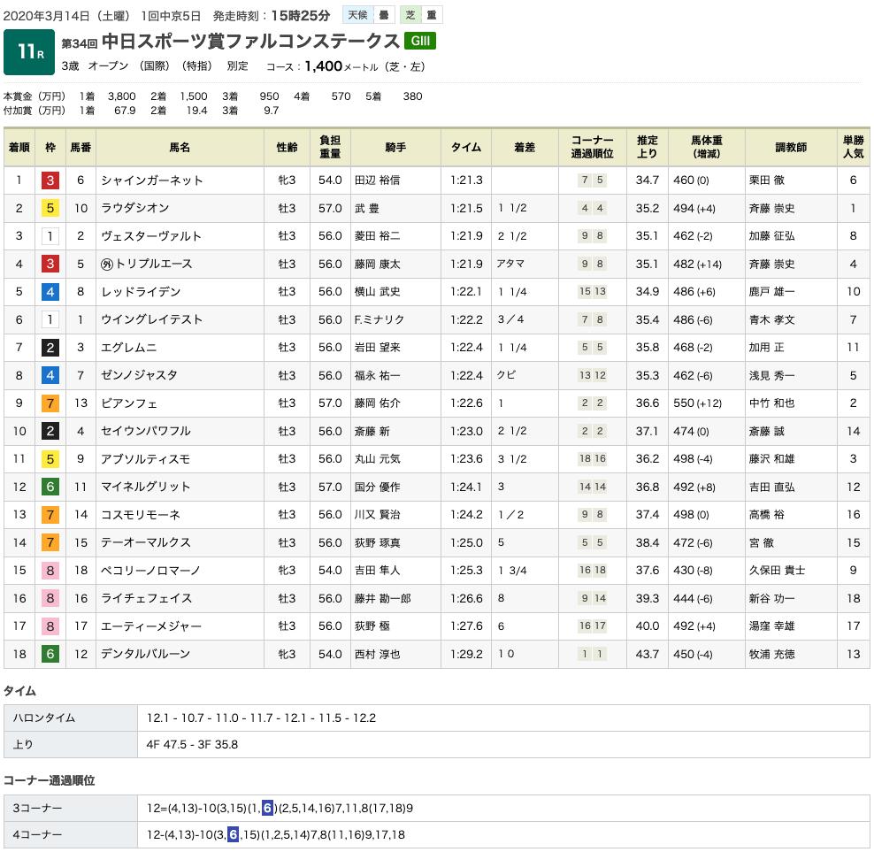 シャインガーネット(オルフェーヴル産駒)が力強く抜け出し重賞初制覇