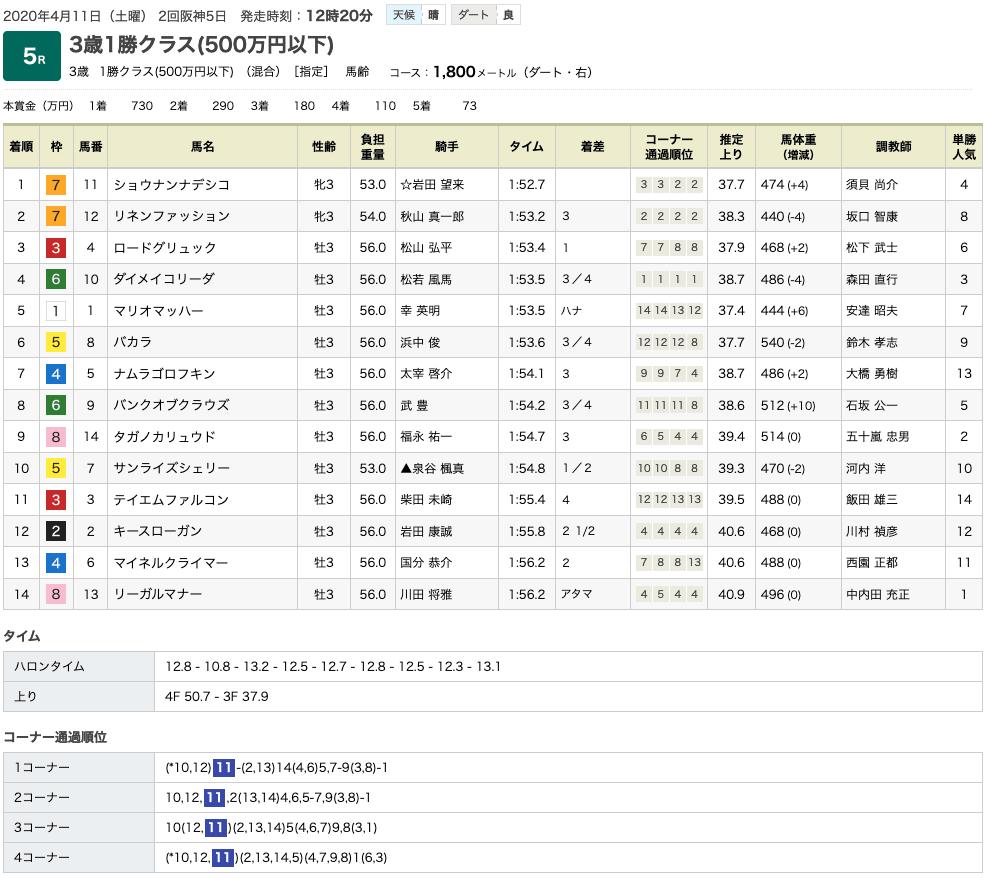 ショウナンナデシコ(オルフェーヴル産駒)が完勝で2勝目