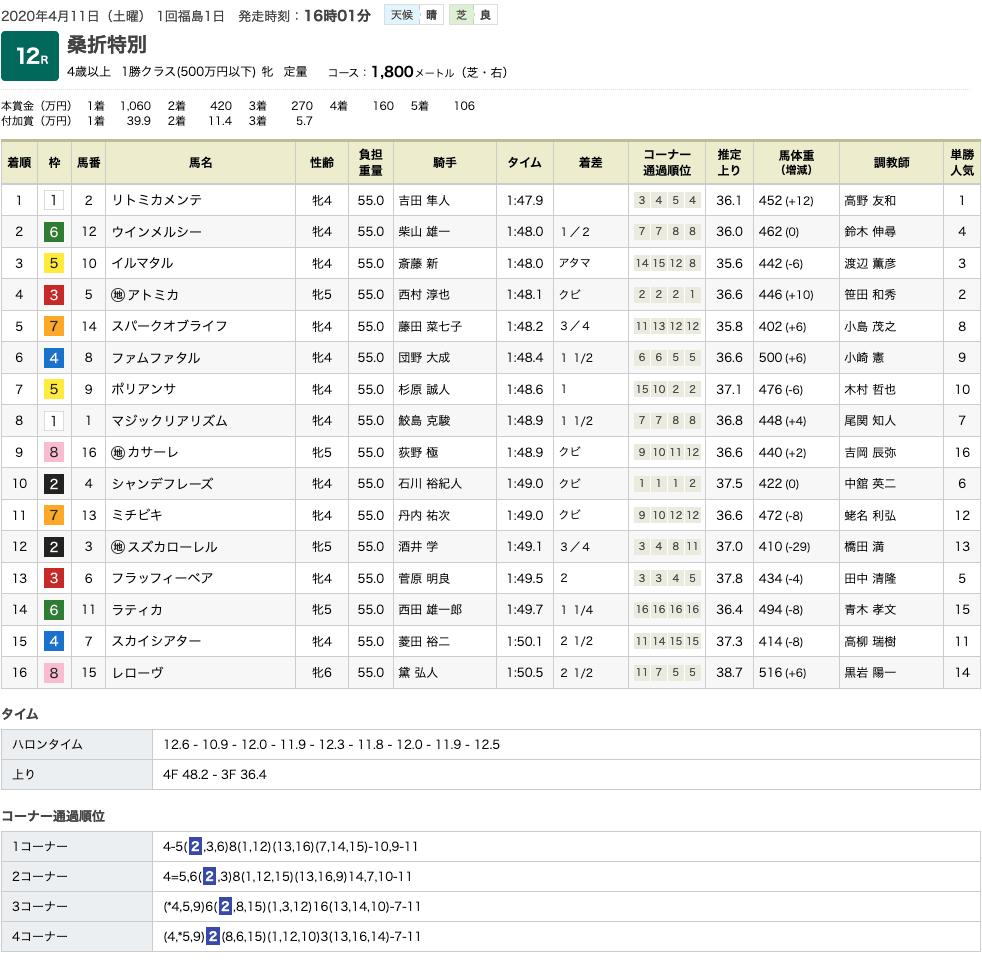 リトミカメンテ(オルフェーヴル産駒)が直線抜け出し2勝目